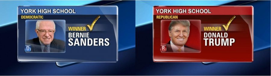 Democratic candidate Sen. Bernie Sanders (I-VT) and Republican incumbent President Donald Trump won the York mock primaries in their respective parties.