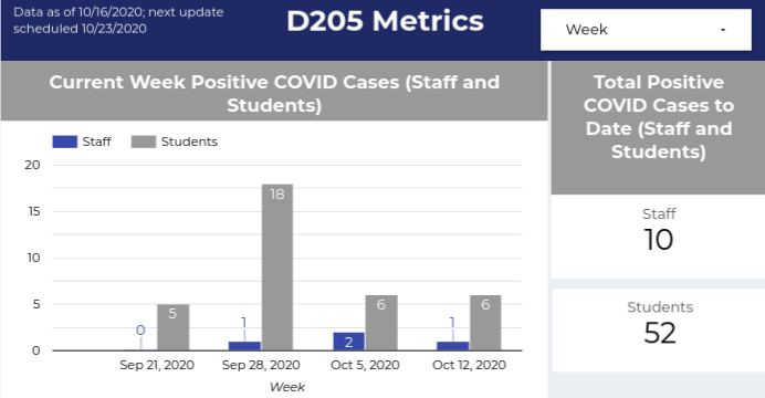 Elmhurst CUSD 205 plans on updating the COVID-19 dashboard next Monday.  Oct. 23, 2020.