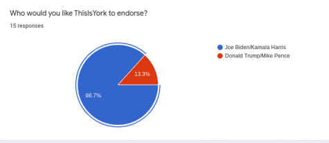 In an anonymous survey of 15 out of 16 This Is York staff members, 13 voted for the publication to endorse Joe Biden and Kamala Harris. The This Is York staff is made up of three sophomores, six juniors and eight seniors.