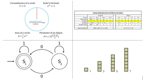 The four images above represent some of the possible math subjects students in the team may cover throughout the year. These include perimeter and area, number bases, modular arithmetic, and sequences and series.